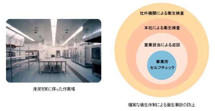 清潔な作業場と衛生体制
