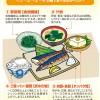 2014年9月 血糖値と中性脂肪