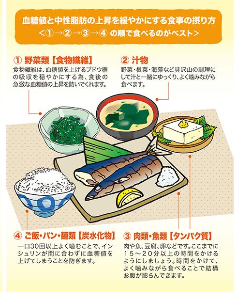 血糖値と中性脂肪